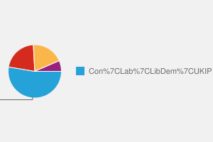 2010 General Election result in Thanet North